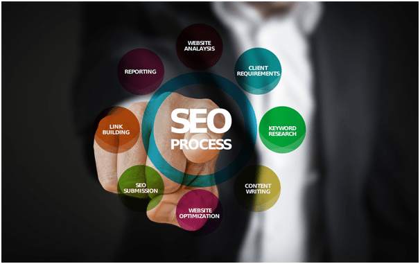 Try These Enterprise SEO Techniques For 2021